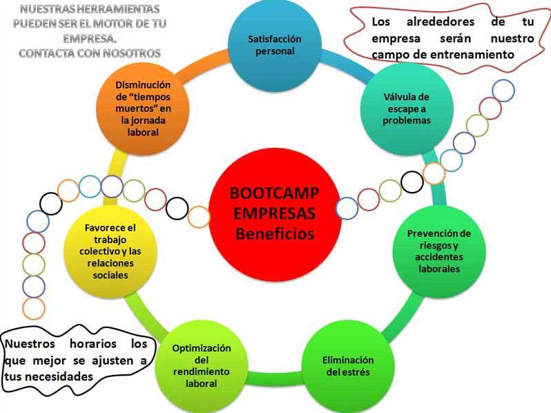 Diapositiva Servicios Empresas Boot Camp